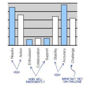 Estimator DiSC Priority Scale Graph