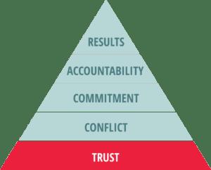 Cohesive Team Pyramid