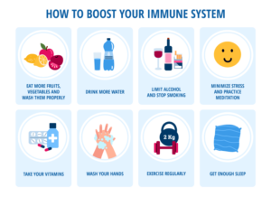 diagram of how to boost immune system: eat more veggies, drink more water, avoid alcohol and smoking, avoid stress, take vitamins, wash hands, exercise, and sleep more.